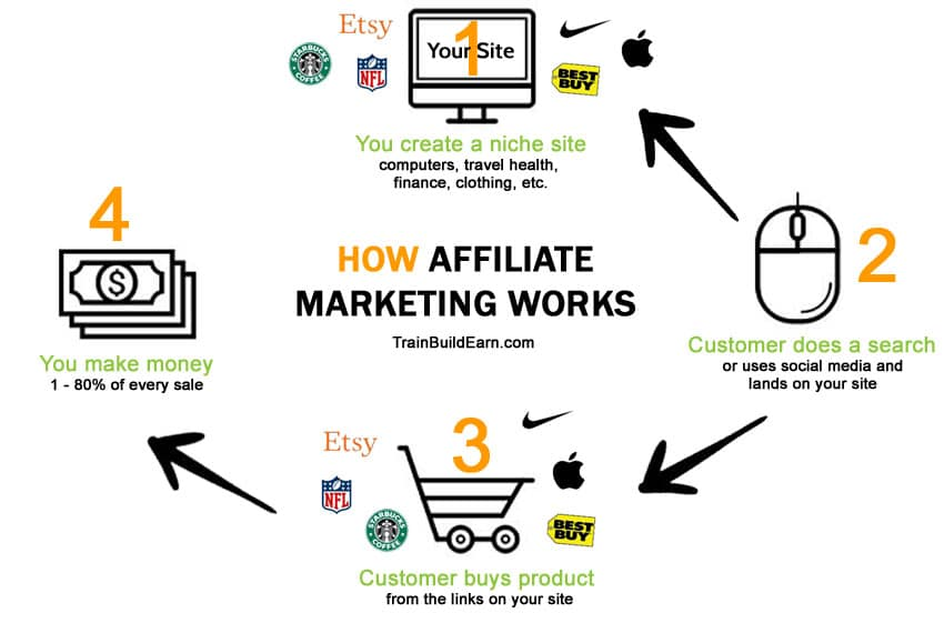 affiliate marketing in Nigeria with your website