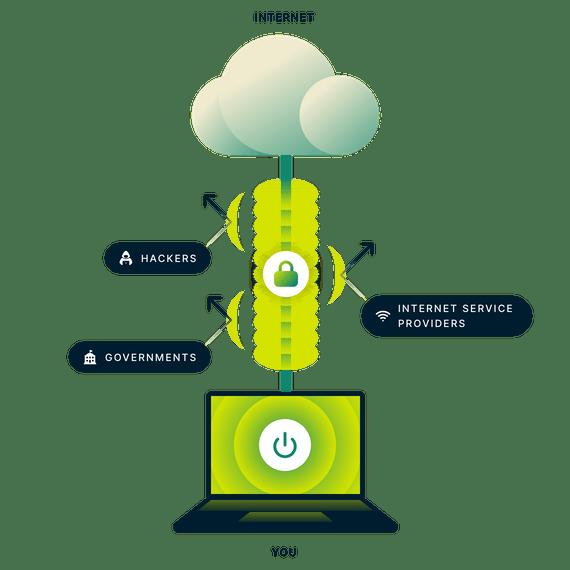 HOW VPN IN NIGERIA WORKS